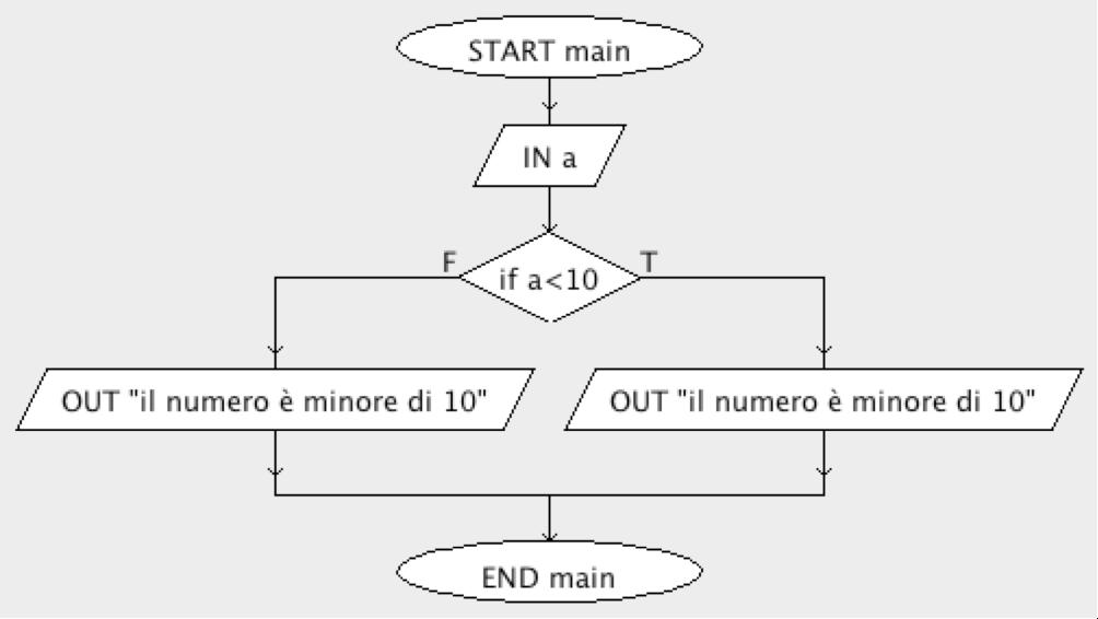 Programmi di aiuto per il trading di opzioni binarie